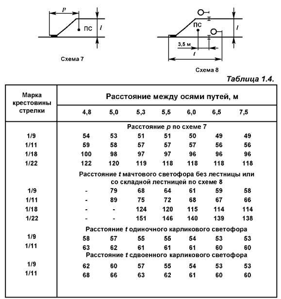 Централизация стрелок и сигналов