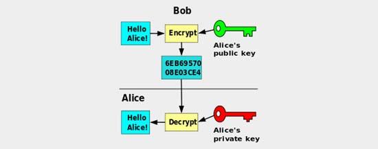 Шифрование: типы и алгоритмы. что это, чем отличаются и где используются?   hostpro wiki