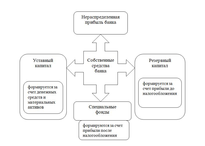 Капитал — википедия. что такое капитал