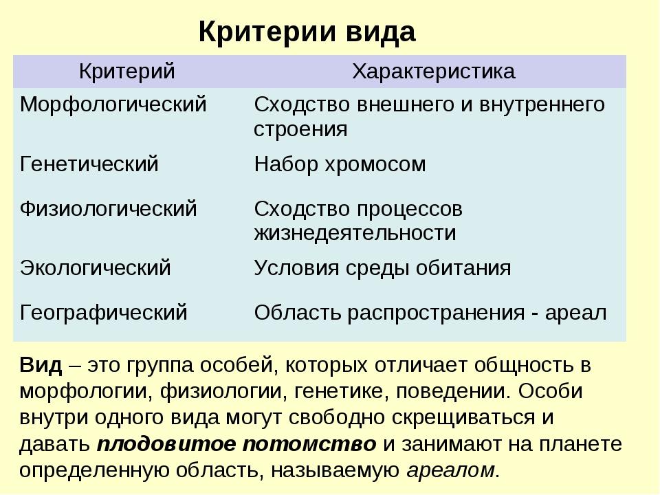 Перечислите критерии вида. дайте краткую характеристику каждого и приведите примеры. - универ soloby