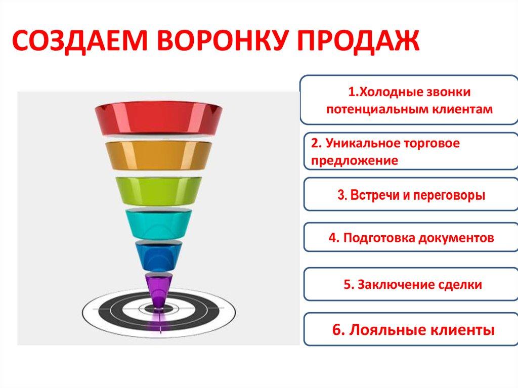 Что такое воронка продаж - 7 этапов воронки + примеры