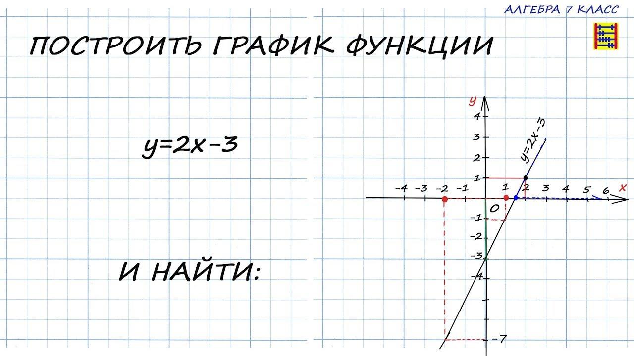 Линейная функция и её график