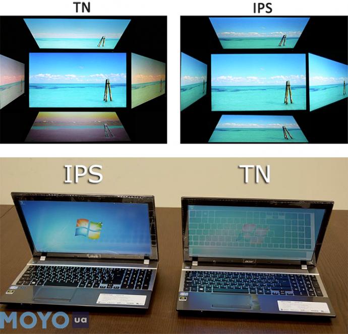 Матрица ips - что это: технология и какие виды бывают?
