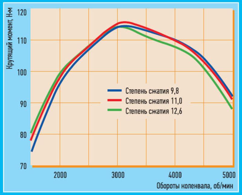 Компрессия автомобильного двигателя: как измерять и причины ее изменения