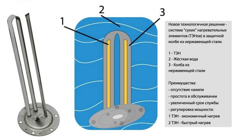 Тэны (тены) для отопления: виды, принцип действия, правила выбора - точка j