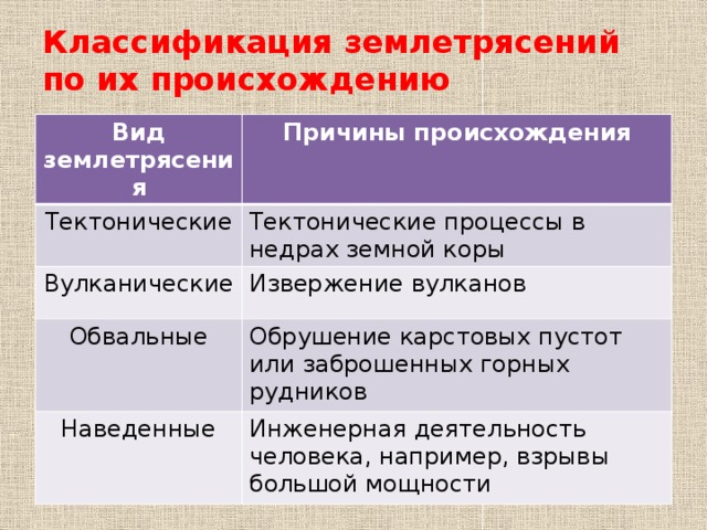 Землетрясения   энциклопедия кругосвет