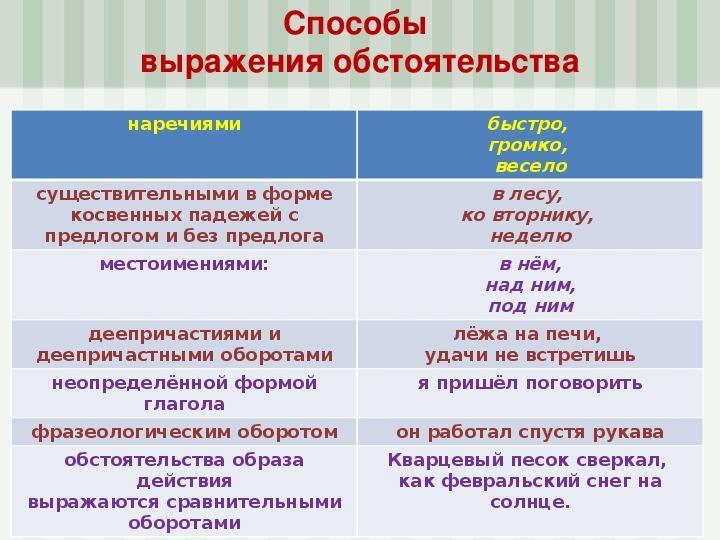 Что такое обстоятельство - примеры в русском языке: характеристика видов - обособленного и распространенного | tvercult.ru