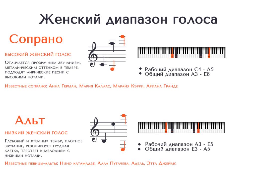 Певческие голоса: отличия по тембру, окраске, диапазону голоса.