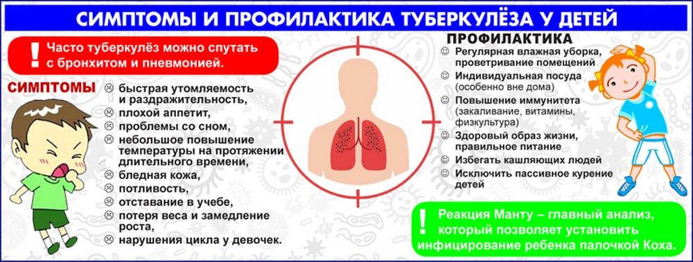 Что такое туберкулёз
