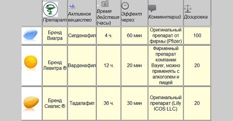 Виагра: инструкция по применению, цена и отзывы