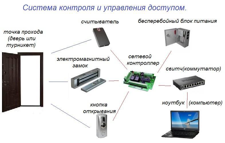 Скуд – система контроля и управления доступом: как сэкономить на охране офиса и промышленных объектов