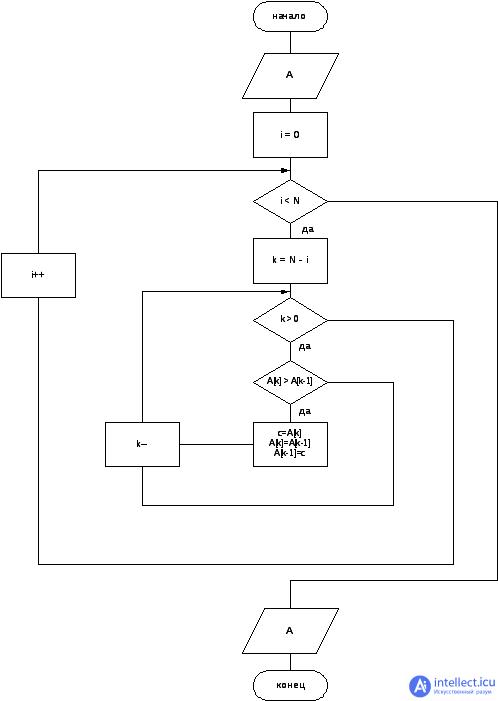 Алгоритм сортировки — википедия. что такое алгоритм сортировки