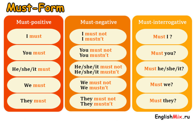 Модальные глаголы в английском языке: таблицы, правила и эквиваленты - блог «soho bridge»