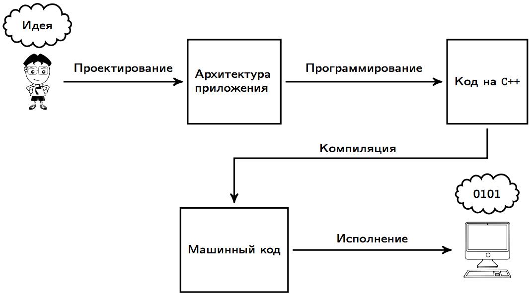 Процесс компиляции программ на c++ / хабр