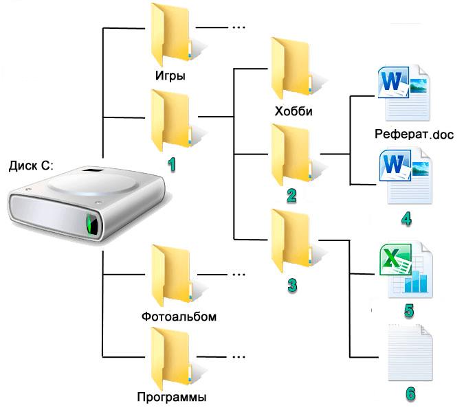 Каталог (файловая система) — википедия