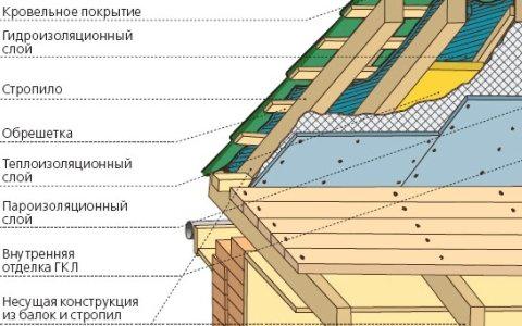 Виды кровли крыш частного дома: фото вариантов кровельных материалов