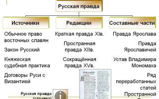 Основные редакции русской правды | контент-платформа pandia.ru