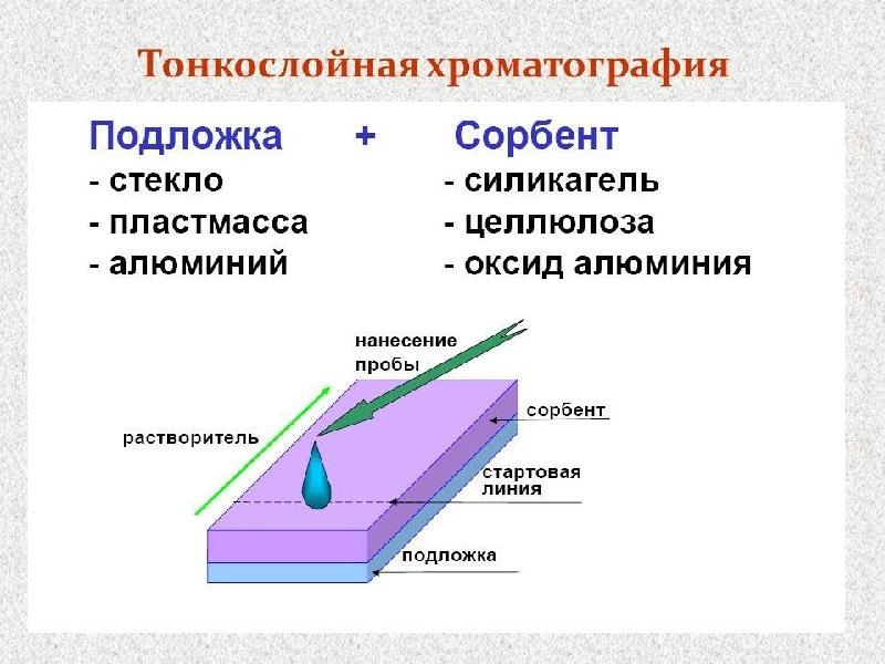 Принцип работы хроматографа