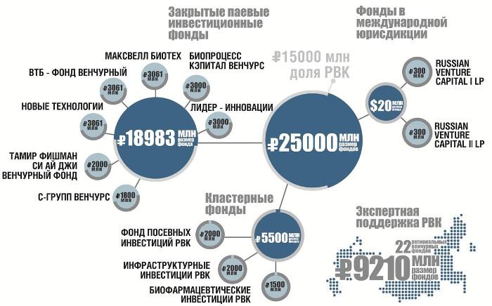 Что такое венчурная компания?   бизнес в россии с нуля!