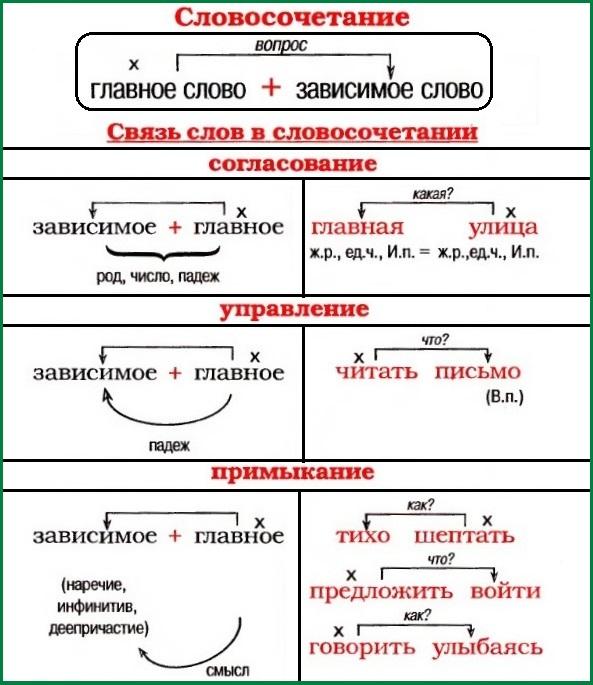 190 примеров словосочетаний: управление, согласование, примыкание