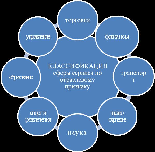 Понятие «услуга». сфера услуг: социальная сфера представляет собой сферу услуг. по мере сервизации