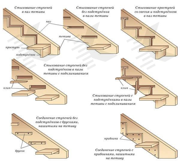 Как устроена лестничная тетива? — prolestnitsy.ru