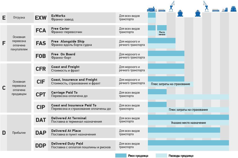 Таблица инкотермс 2010, отличия терминов