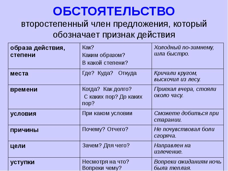 Обстоятельство. виды обстоятельств и способы выражения | русский язык
