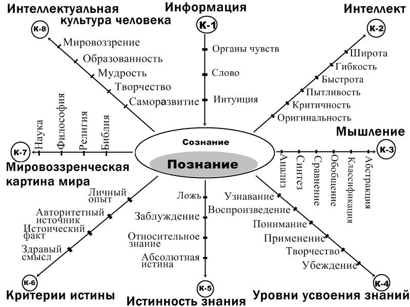 Познание и знание — викиучебник