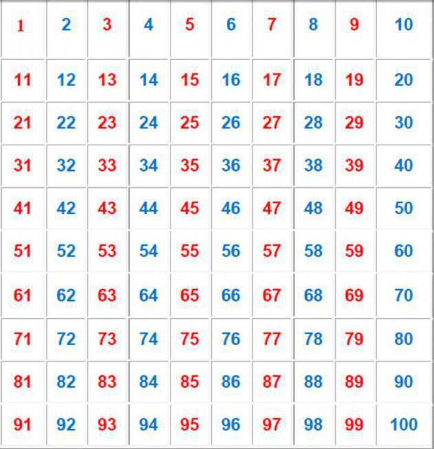 Энергетика четных и нечетных чисел: как они влияют на нашу жизнь