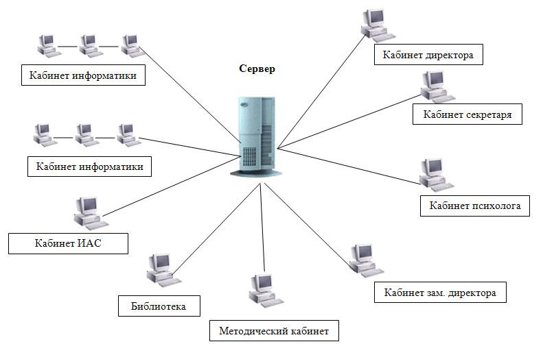 Как выбрать сервер для небольшой компании: руководство для сомневающихся