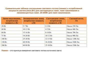 Световой поток светодиодных ламп: таблица сравнений с другими видами лампами по основным параметрам