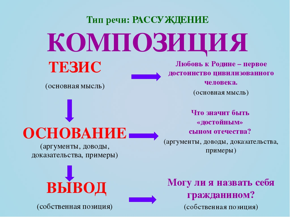 Как пишется тезис к сочинению, курсовой, статье: пример оформления