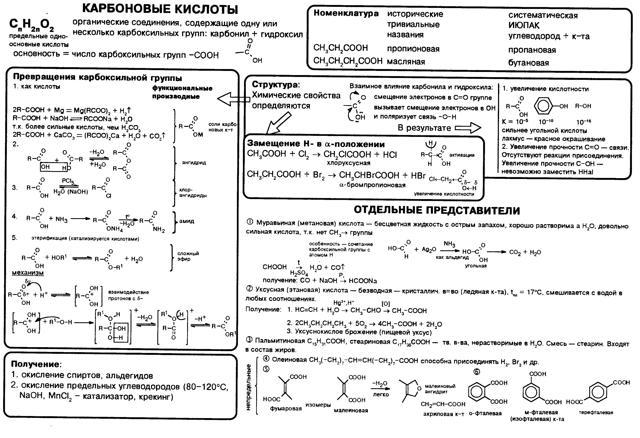 Химические свойства карбоновых кислот и методы получения :: syl.ru