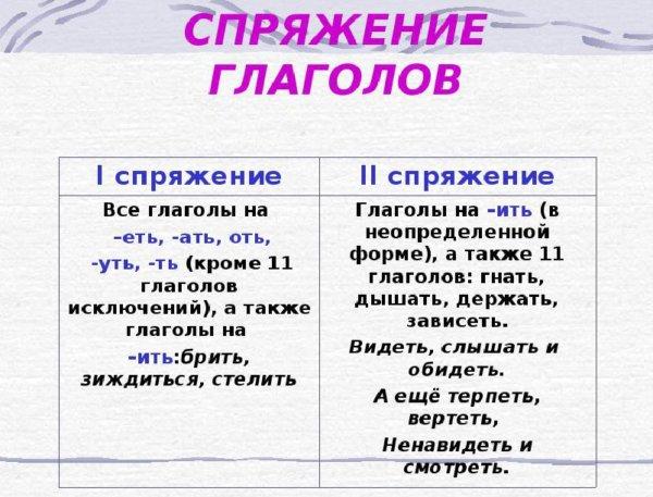 Тема урока: неопределенная форма глагола. начальная форма глагола (инфинитив)