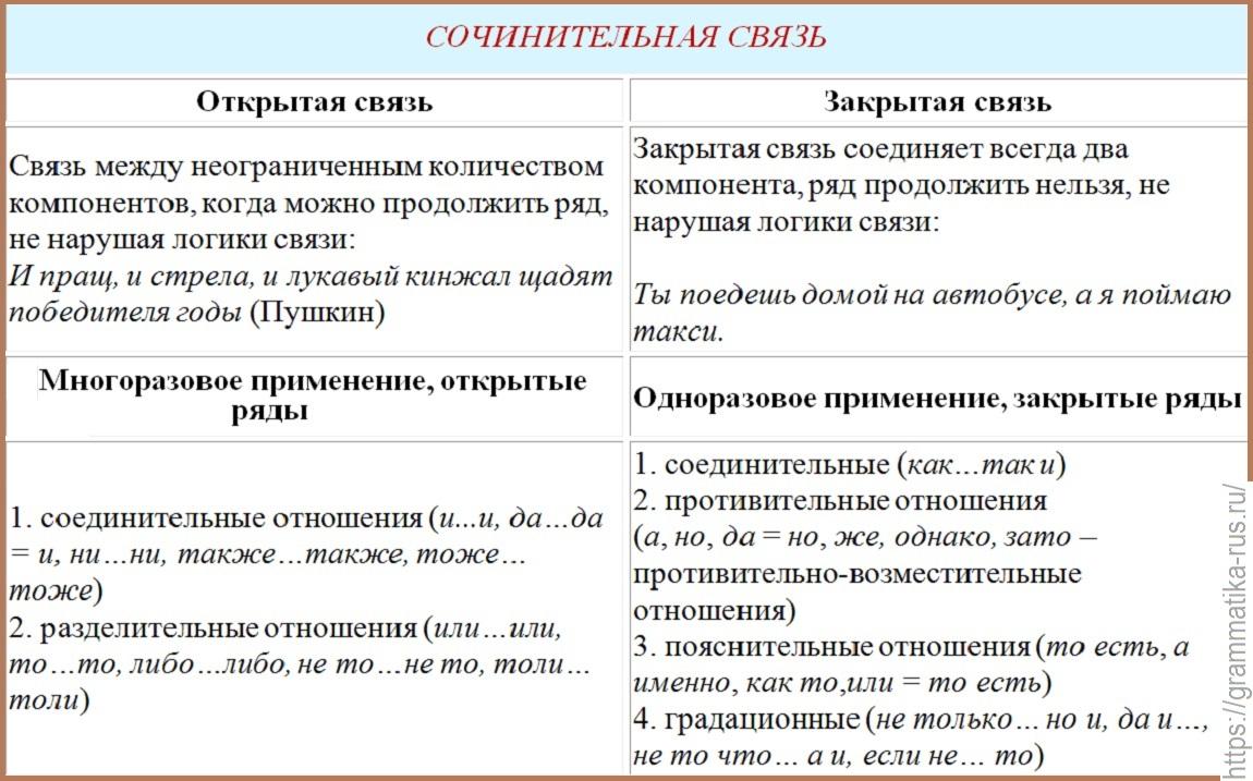 Сочинительная связь и сочинительные союзы «»