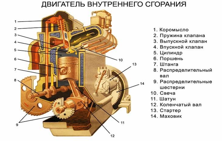 Двигатель. что такое двигатель? все типы двигателей.
