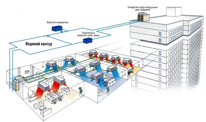 Чиллер для охлаждения воды: принцип работы, обзор моделей