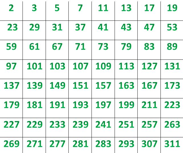Глава 7 для чего нужны простые числа. простые числа [долгая  дорога к бесконечности]