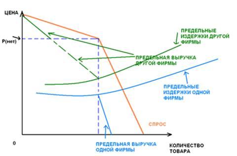 Монополистическая конкуренция — википедия. что такое монополистическая конкуренция