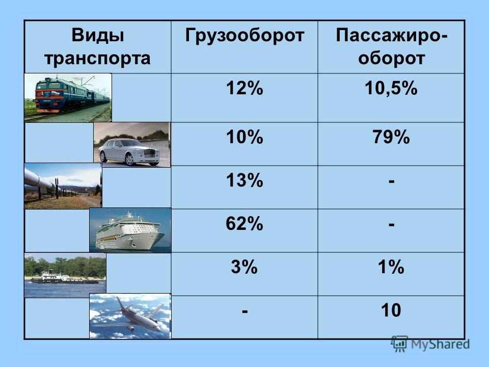Что такое грузооборот, виды и особенности морских перевозок