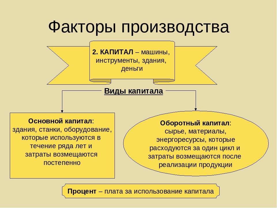 Что такое капитал простыми словами