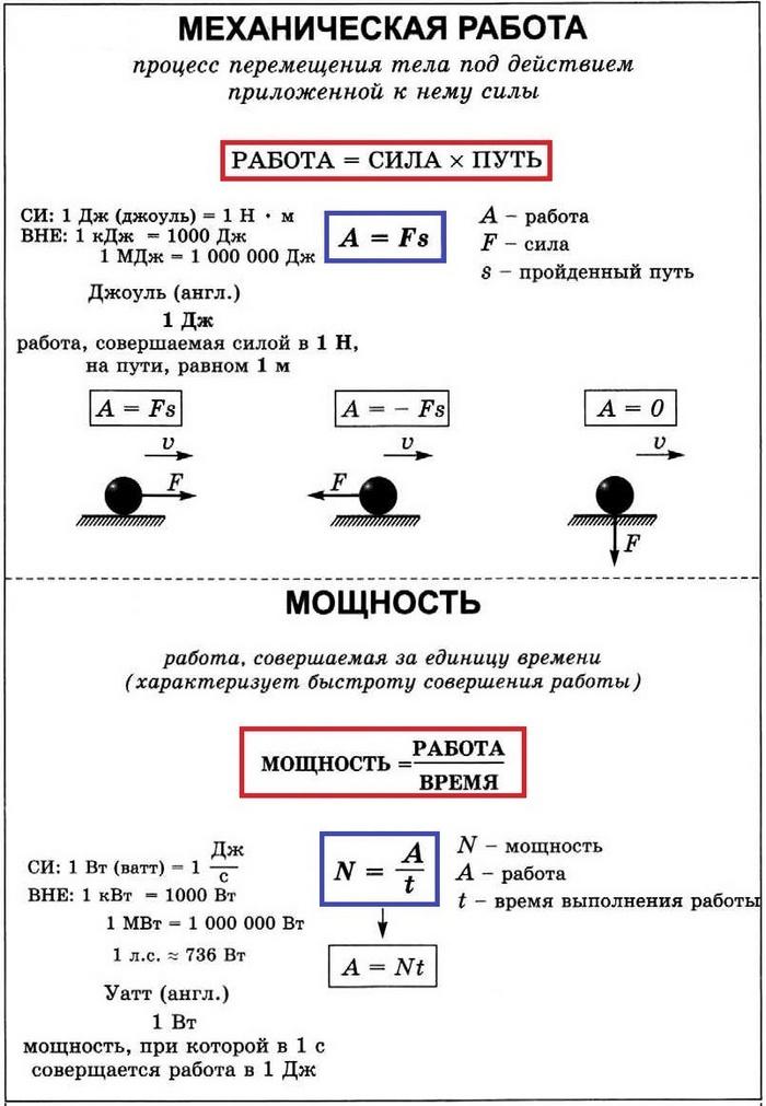 Формула силы. сила - формула (физика)