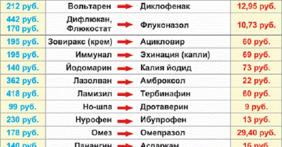 Дженерики: «за» и «против»   zoj.kz