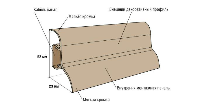 Напольный плинтус: назначение, виды, выбор, установка