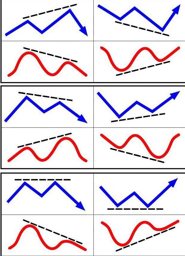 Дивергенция на форекс, виды, теория, анализ, практика – портал форекс трейдера