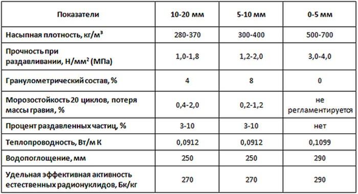 Керамзит: плотность, состав, производство керамзита своими руками