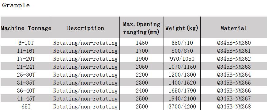 Что такое грейфер? назначение и разновидности грейферного навесного оборудования на спецтехнику.