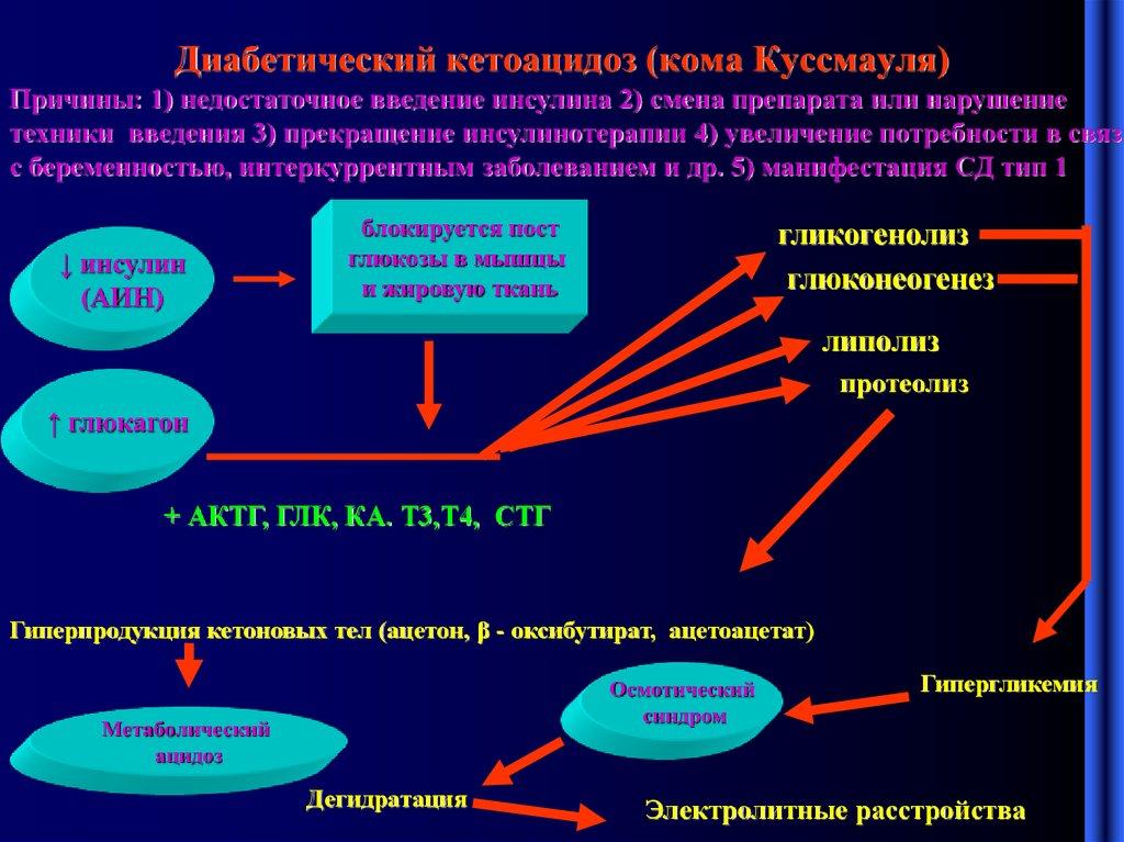 Кетоацидоз: 8 причин, 4 формы, 21 клинический симптом, 5 осложнений, 4 направления лечения