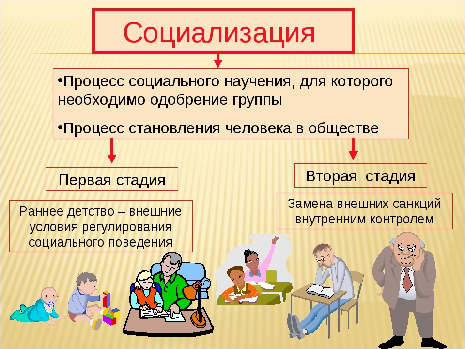 Егэ. человек.  тема 2. социализация |